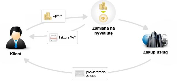 nyWaluta
